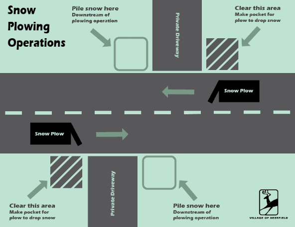 Snow Plow Diagram