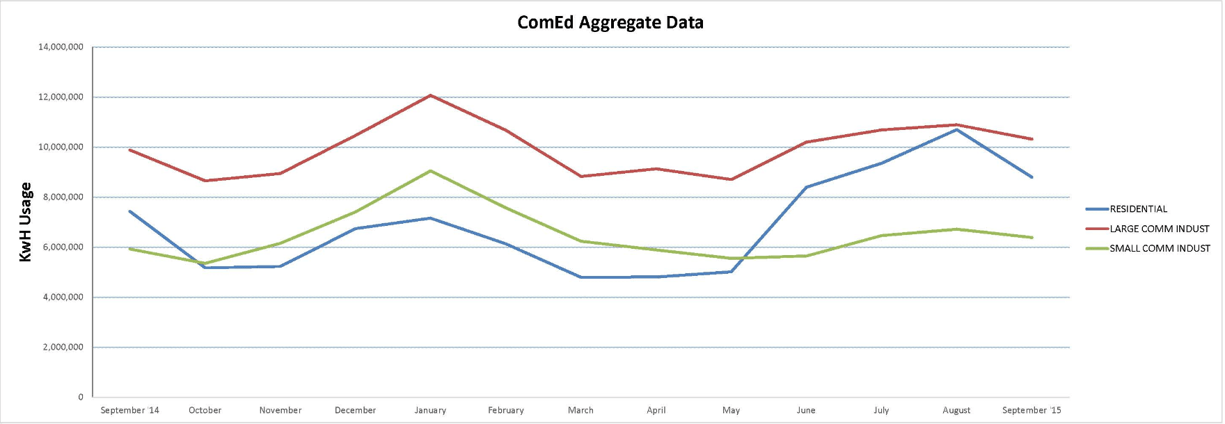 ComEd Aggregate Energy Data